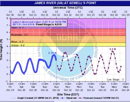 Sewells Point VA Chart
